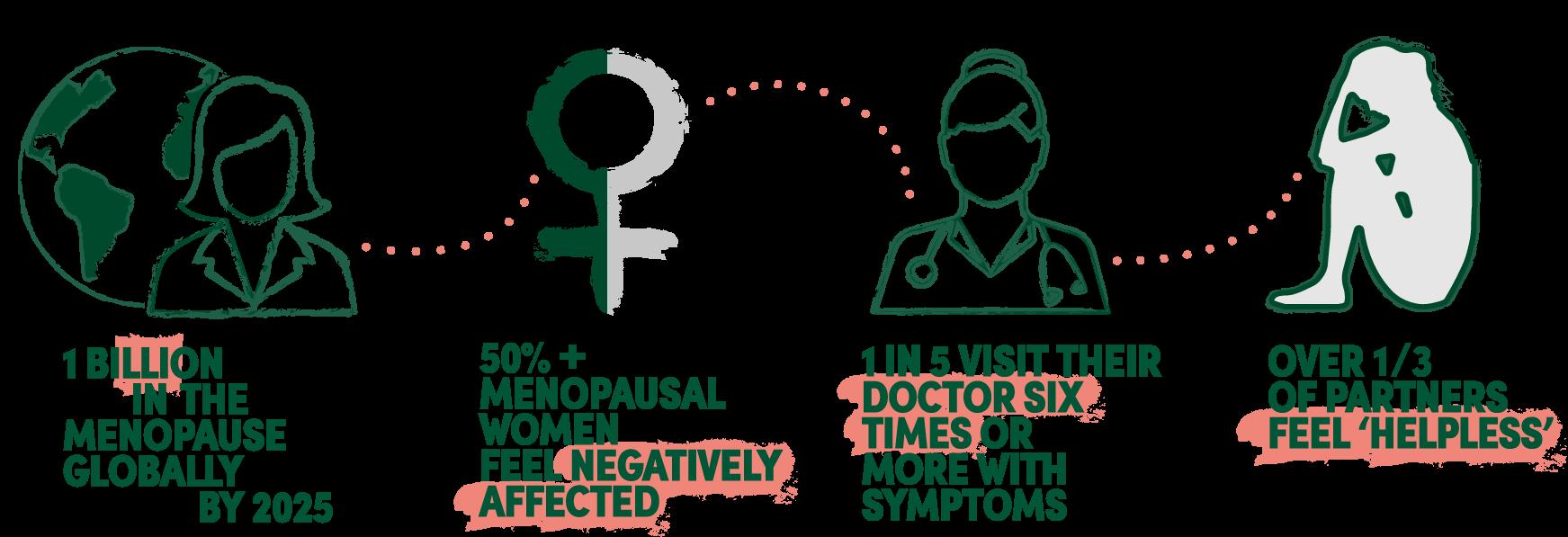 50% Menopausal Women Feel Negatively Affected